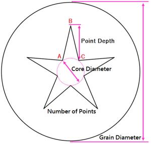 Star Core