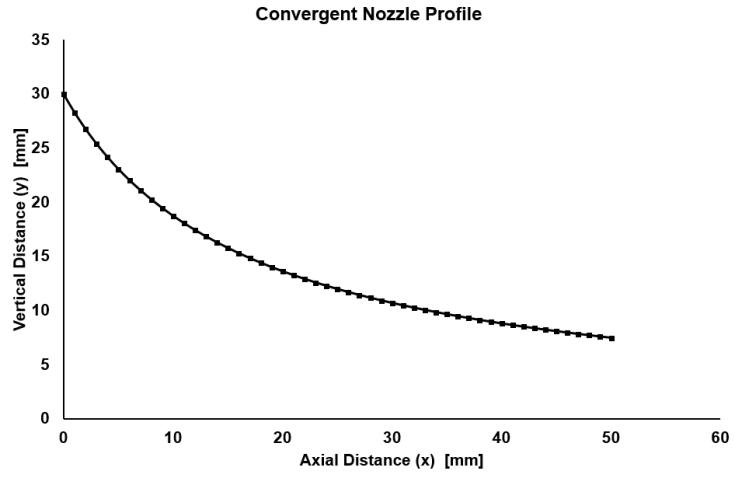 ConvergentNozzProf
